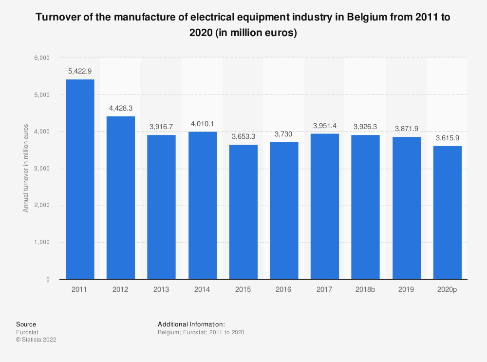 Statistic: Turnover of the manufacture of electrical equipment industry in Belgium from 2009 to 2016 (in million euros) | Statista