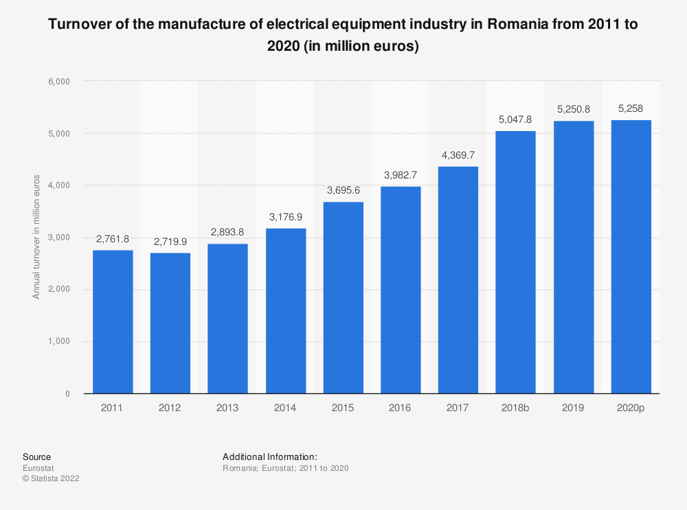 Statistic: Turnover of the manufacture of electrical equipment industry in Romania from 2008 to 2016 (in million euros)   Statista