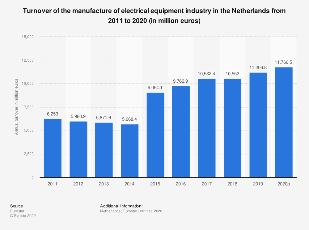 Statistic: Turnover of the manufacture of electrical equipment industry in the Netherlands from 2009 to 2016 (in million euros) | Statista