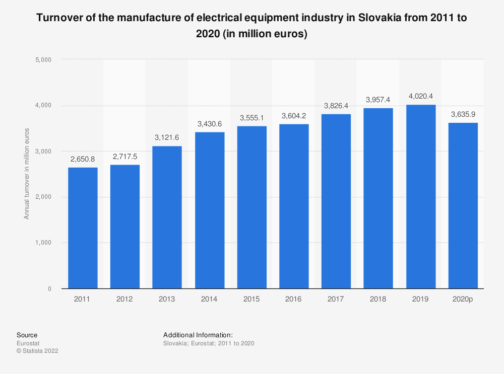 Statistic: Turnover of the manufacture of electrical equipment industry in Slovakia from 2008 to 2016 (in million euros) | Statista