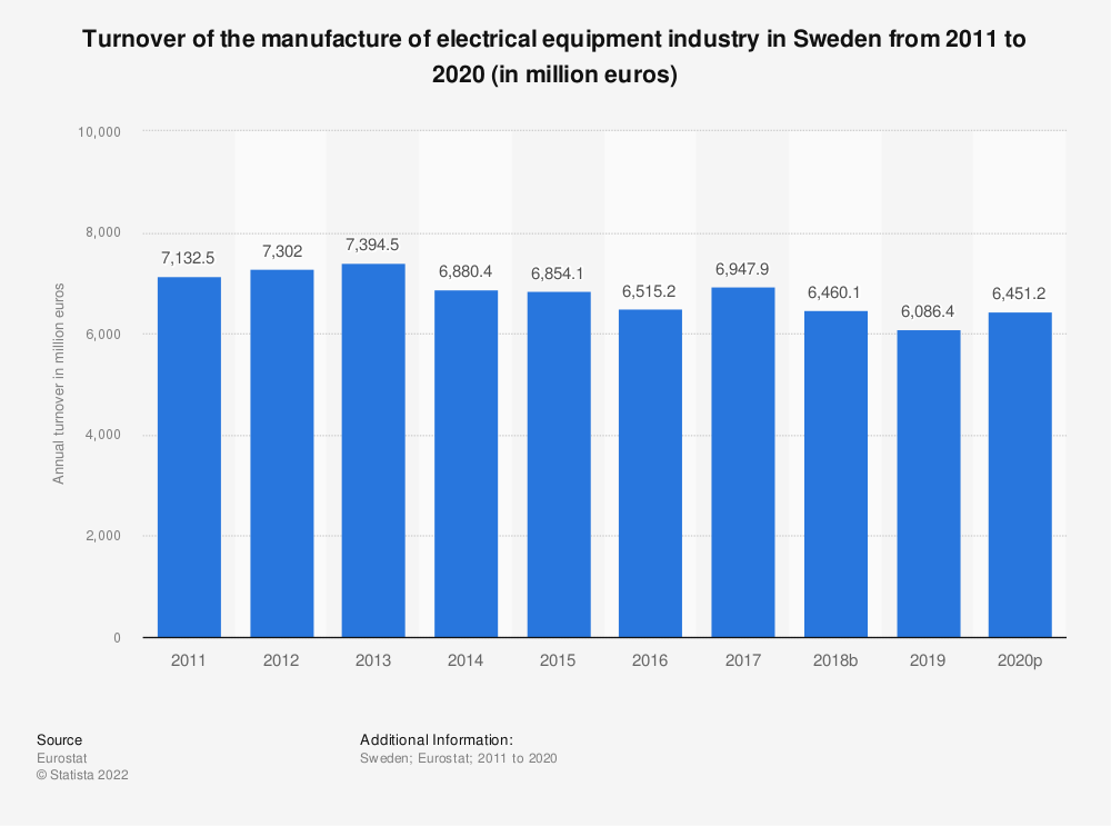 Statistic: Turnover of the manufacture of electrical equipment industry in Sweden from 2008 to 2016 (in million euros) | Statista
