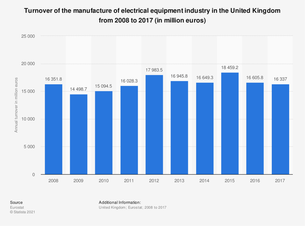 Statistic: Turnover of the manufacture of electrical equipment industry in the United Kingdom from 2008 to 2016 (in million euros) | Statista