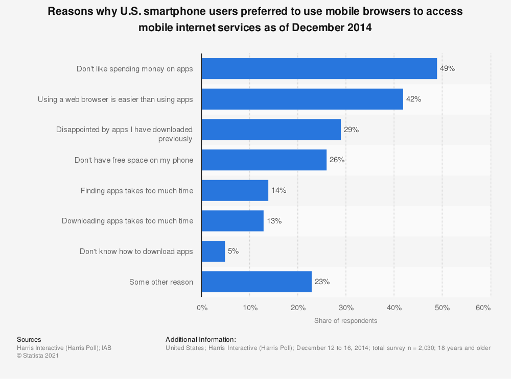 Statistic: Reasons why U.S. smartphone users preferred to use mobile browsers to access mobile internet services as of December 2014 | Statista