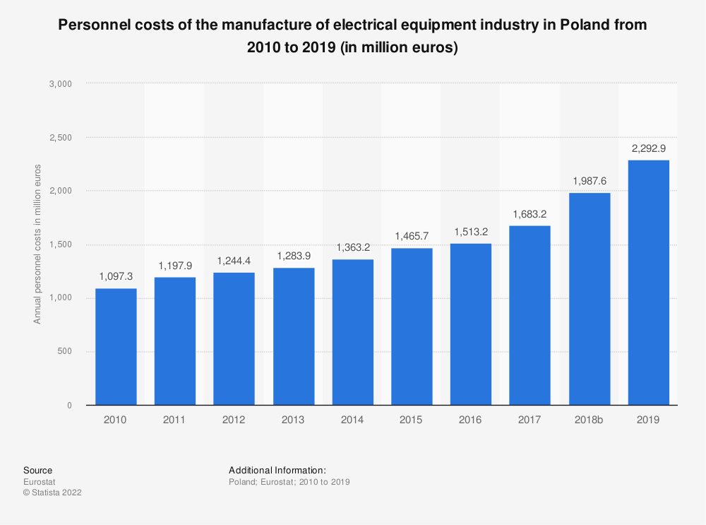 Statistic: Personnel costs of the manufacture of electrical equipment industry in Poland from 2008 to 2016 (in million euros) | Statista