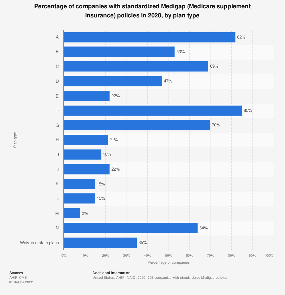 Statistic: Percentage of companies with standardized Medigap policies in 2017, by plan type* | Statista