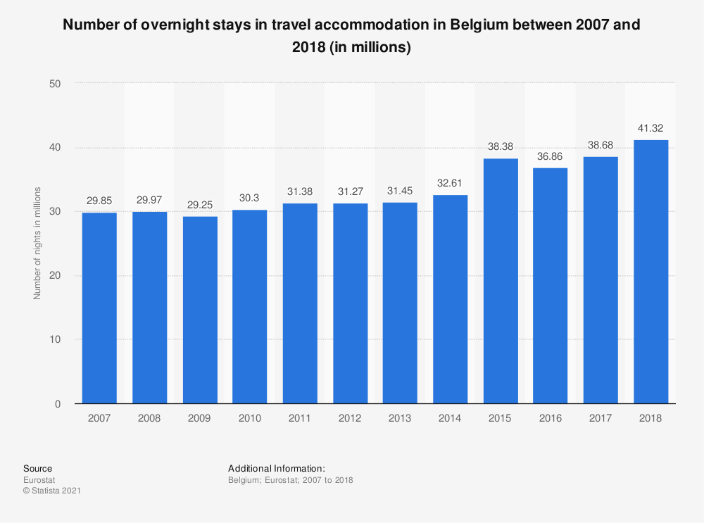 Statistic: Number of overnight stays in travel accommodation in Belgium between 2007 and 2017 (in millions) | Statista