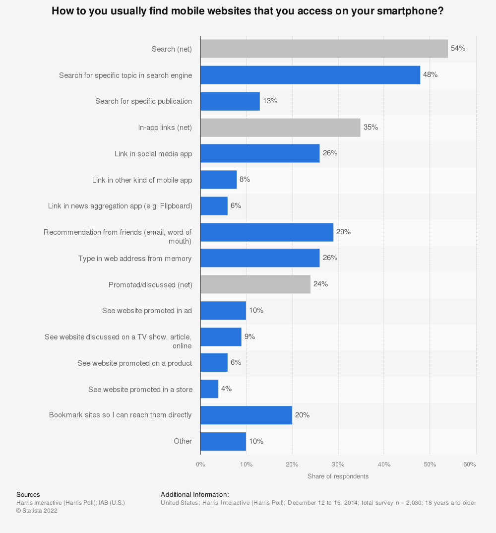 Statistic: How to you usually find mobile websites that you access on your smartphone? | Statista