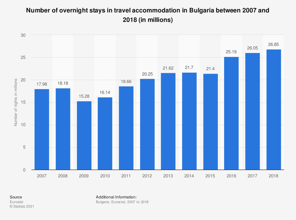 Statistic: Number of overnight stays in travel accommodation in Bulgaria between 2007 and 2017 (in millions) | Statista