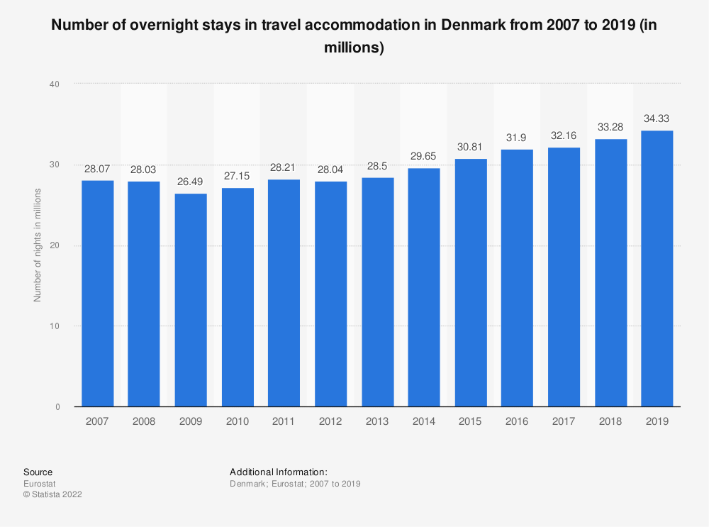 Statistic: Number of overnight stays in travel accommodation in Denmark between 2007 and 2017 (in millions) | Statista
