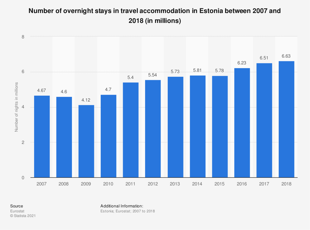 Statistic: Number of overnight stays in travel accommodation in Estonia between 2007 and 2018 (in millions) | Statista