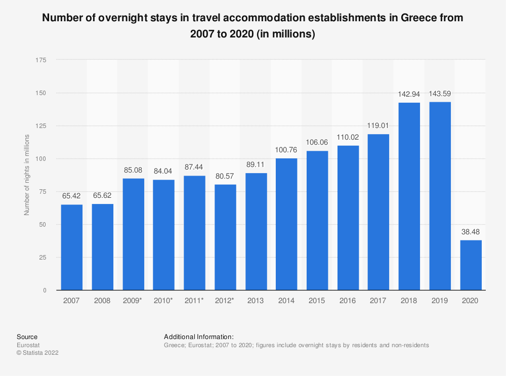 Statistic: Number of overnight stays in travel accommodation in Greece between 2007 and 2017 (in millions) | Statista