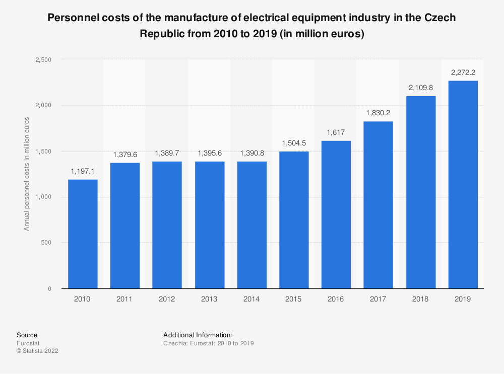 Statistic: Personnel costs of the manufacture of electrical equipment industry in the Czech Republic from 2008 to 2016 (in million euros) | Statista