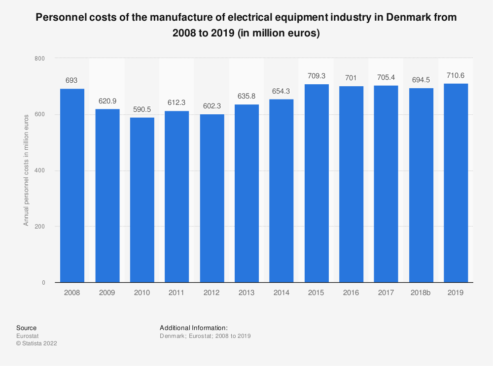 Statistic: Personnel costs of the manufacture of electrical equipment industry in Denmark from 2008 to 2016 (in million euros) | Statista