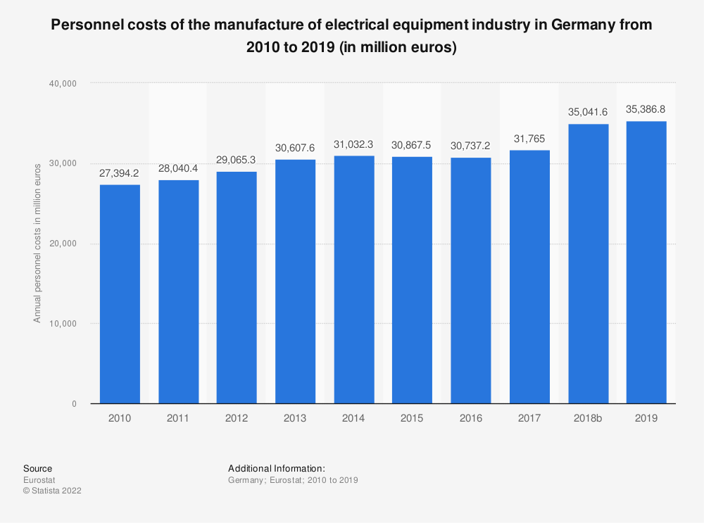 Statistic: Personnel costs of the manufacture of electrical equipment industry in Germany from 2008 to 2016 (in million euros) | Statista