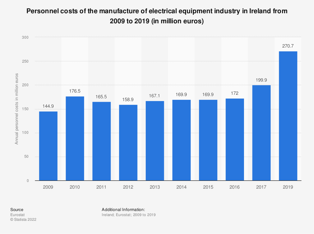 Statistic: Personnel costs of the manufacture of electrical equipment industry in Ireland from 2008 to 2018 (in million euros) | Statista