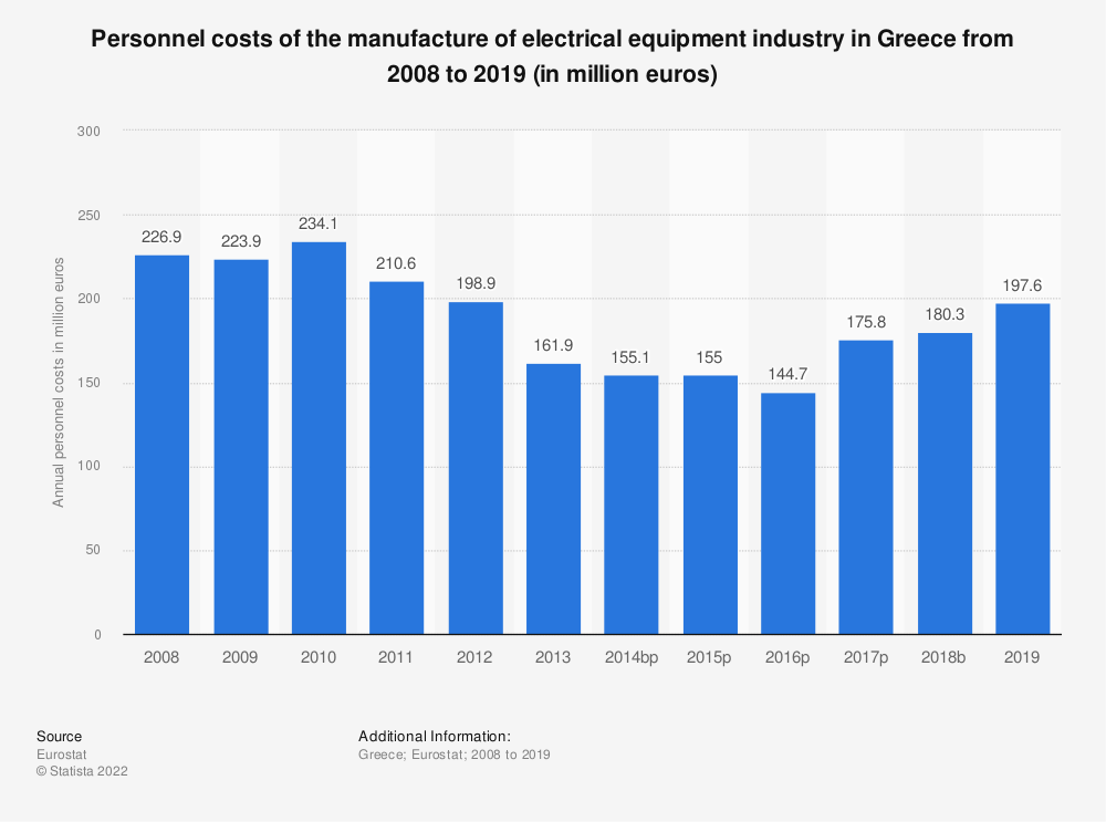 Statistic: Personnel costs of the manufacture of electrical equipment industry in Greece from 2008 to 2016 (in million euros) | Statista