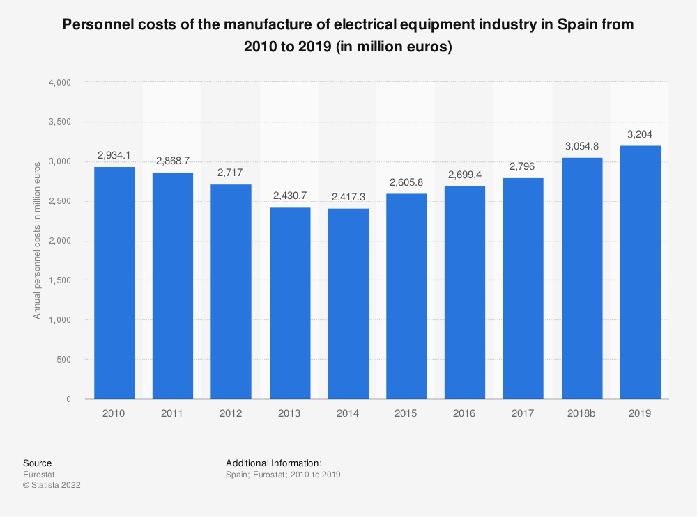 Statistic: Personnel costs of the manufacture of electrical equipment industry in Spain from 2008 to 2016 (in million euros) | Statista