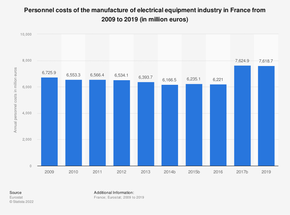 Statistic: Personnel costs of the manufacture of electrical equipment industry in France from 2009 to 2016 (in million euros) | Statista