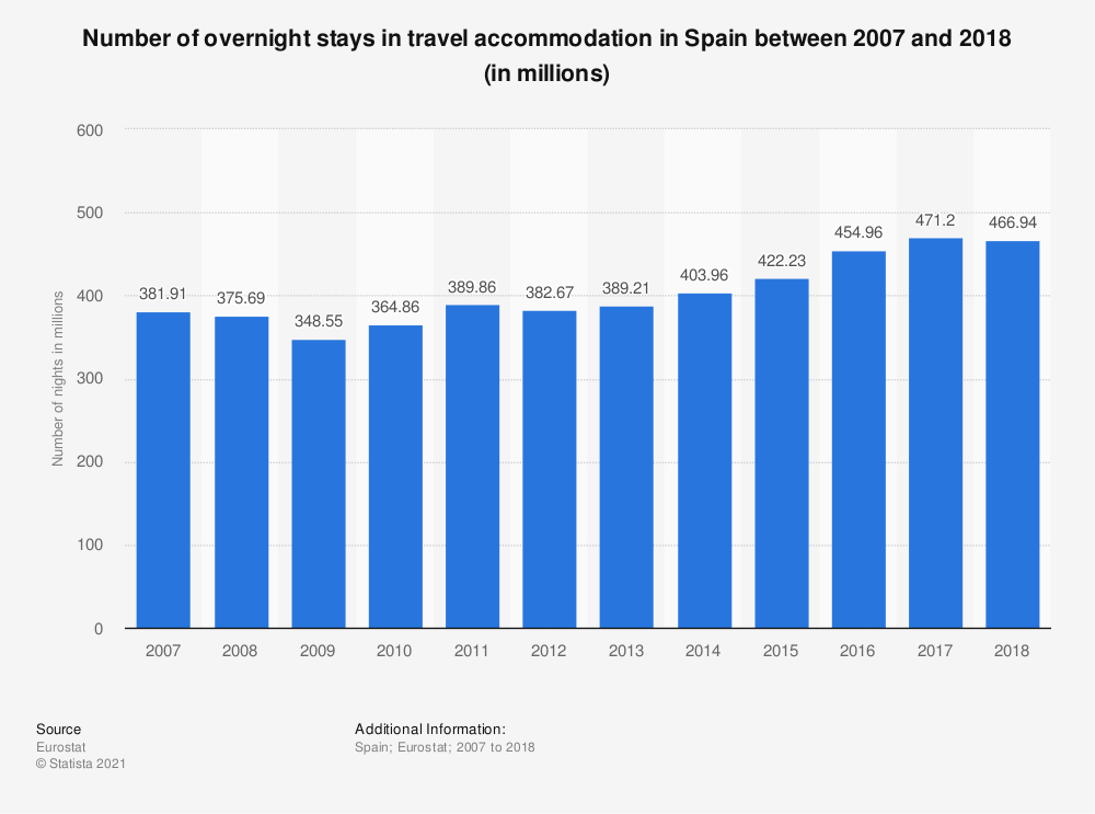Statistic: Number of overnight stays in travel accommodation in Spain between 2007 and 2018 (in millions) | Statista