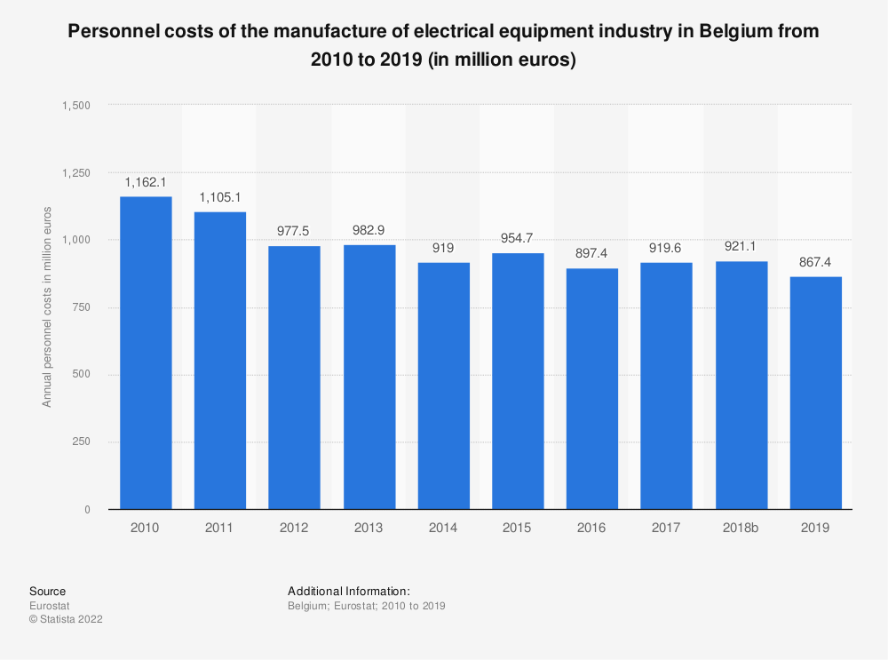 Statistic: Personnel costs of the manufacture of electrical equipment industry in Belgium from 2009 to 2016 (in million euros) | Statista