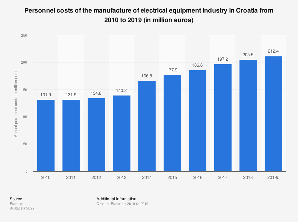 Statistic: Personnel costs of the manufacture of electrical equipment industry in Croatia from 2008 to 2016 (in million euros) | Statista