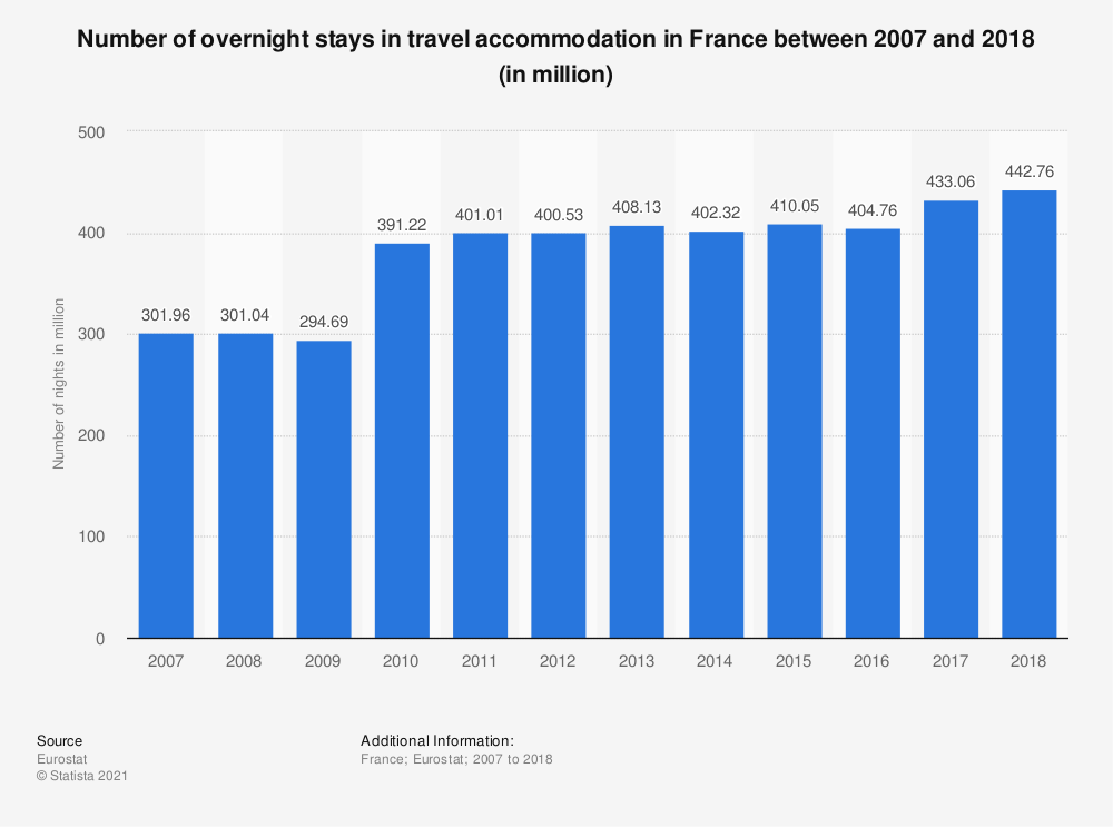 Statistic: Number of overnight stays in travel accommodation in France between 2007 and 2018 (in millions) | Statista