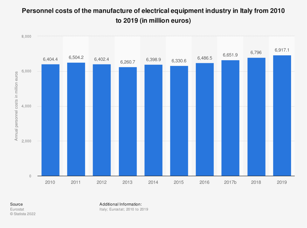 Statistic: Personnel costs of the manufacture of electrical equipment industry in Italy from 2008 to 2016 (in million euros) | Statista