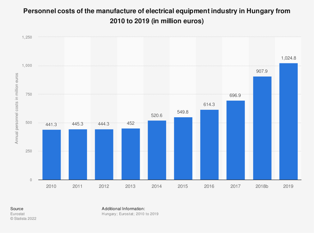 Statistic: Personnel costs of the manufacture of electrical equipment industry in Hungary from 2008 to 2016 (in million euros) | Statista