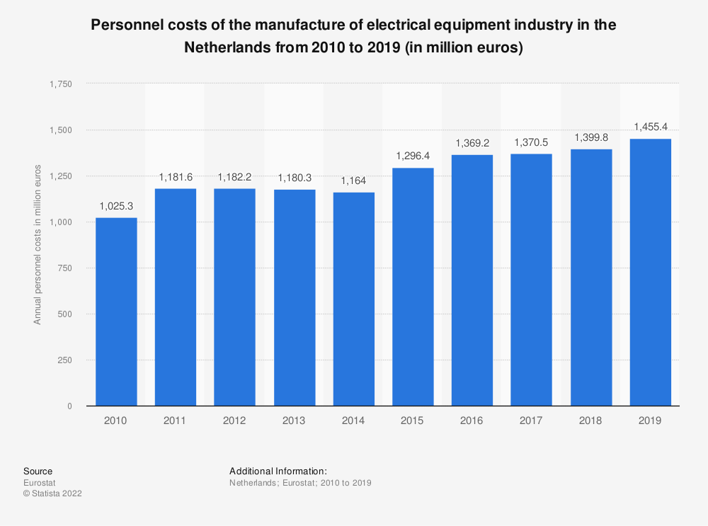 Statistic: Personnel costs of the manufacture of electrical equipment industry in the Netherlands from 2009 to 2016 (in million euros) | Statista