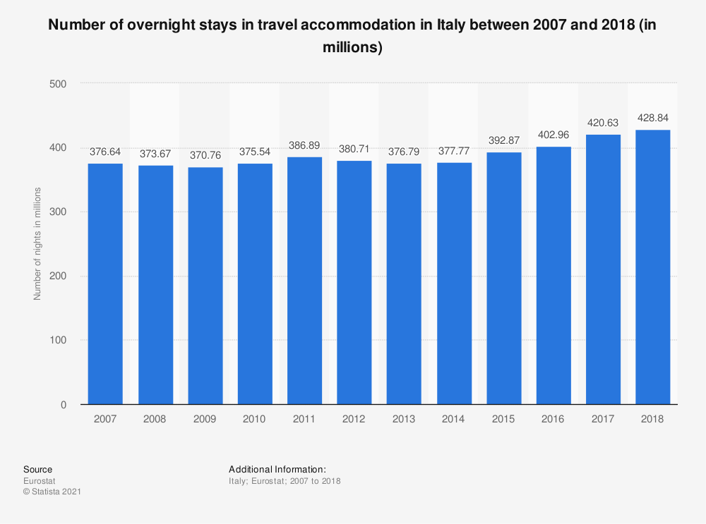 Statistic: Number of overnight stays in travel accommodation in Italy between 2007 and 2017 (in millions) | Statista