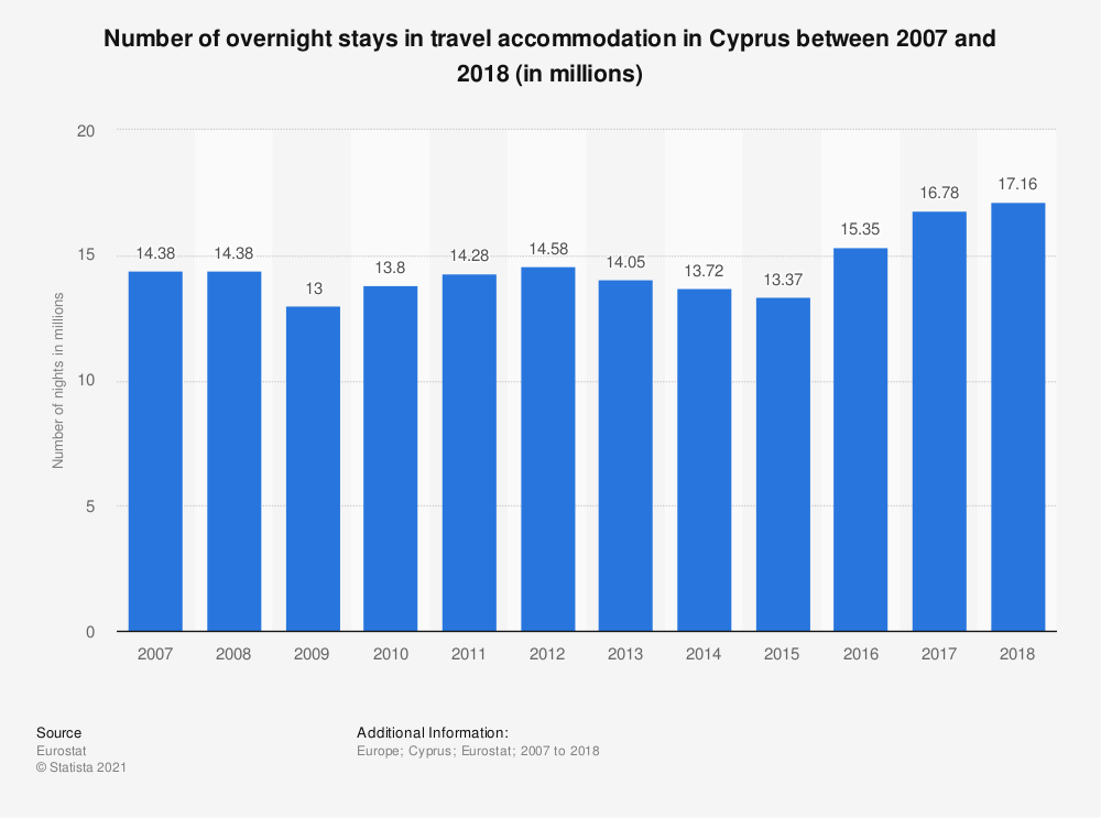 Statistic: Number of overnight stays in travel accommodation in Cyprus between 2007 and 2018 (in millions) | Statista
