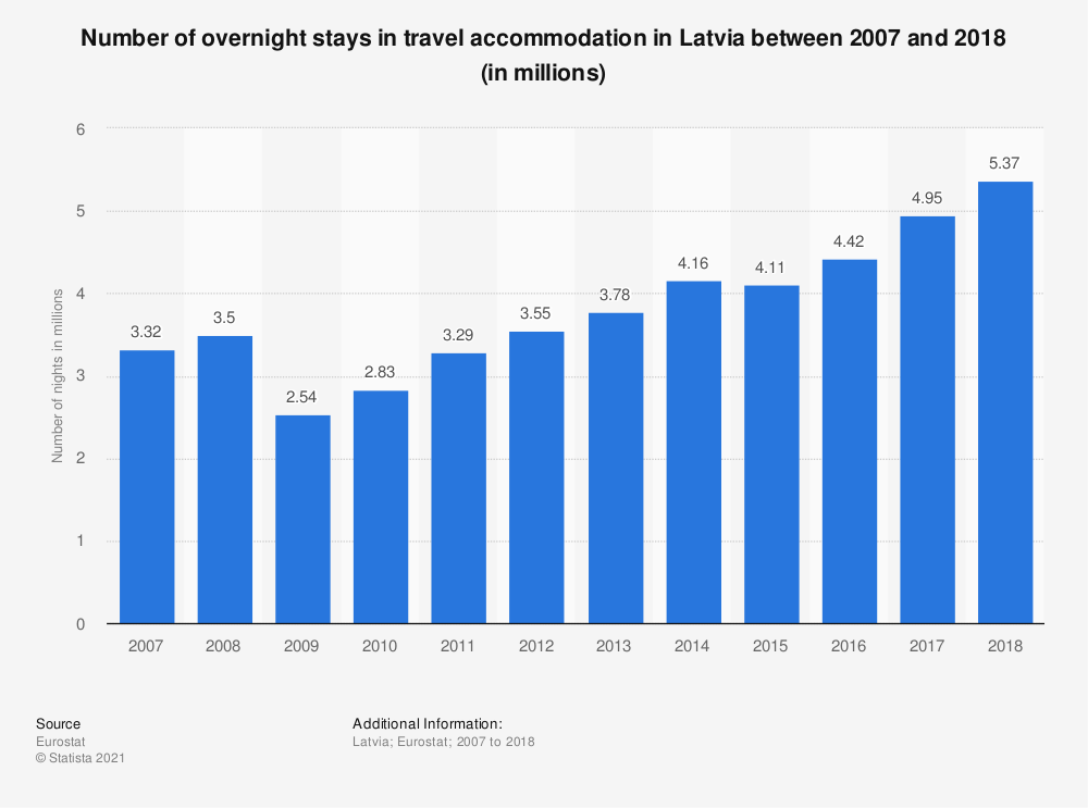 Statistic: Number of overnight stays in travel accommodation in Latvia between 2007 and 2017 (in millions)   Statista