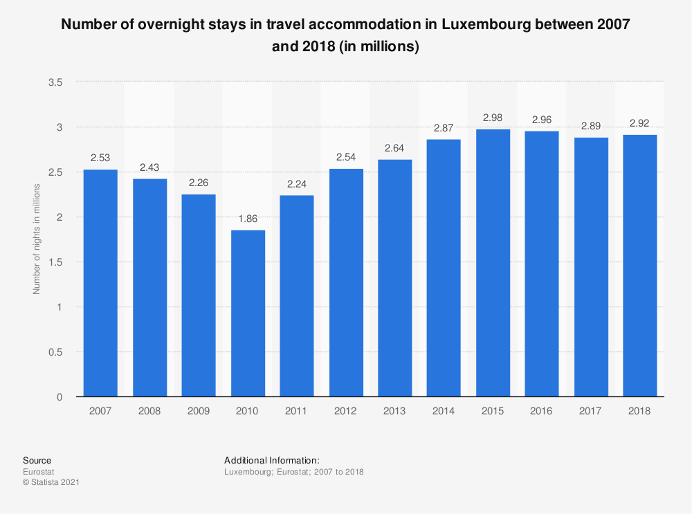 Statistic: Number of overnight stays in travel accommodation in Luxembourg between 2007 and 2018 (in millions) | Statista