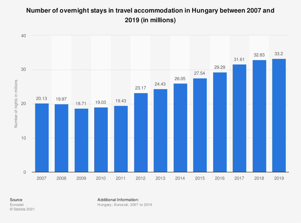 Statistic: Number of overnight stays in travel accommodation in Hungary between 2007 and 2018 (in millions) | Statista