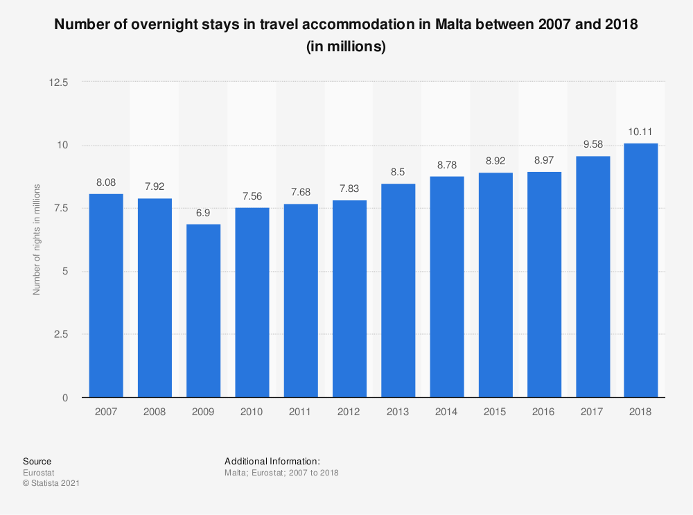 Statistic: Number of overnight stays in travel accommodation in Malta between 2007 and 2018 (in millions) | Statista