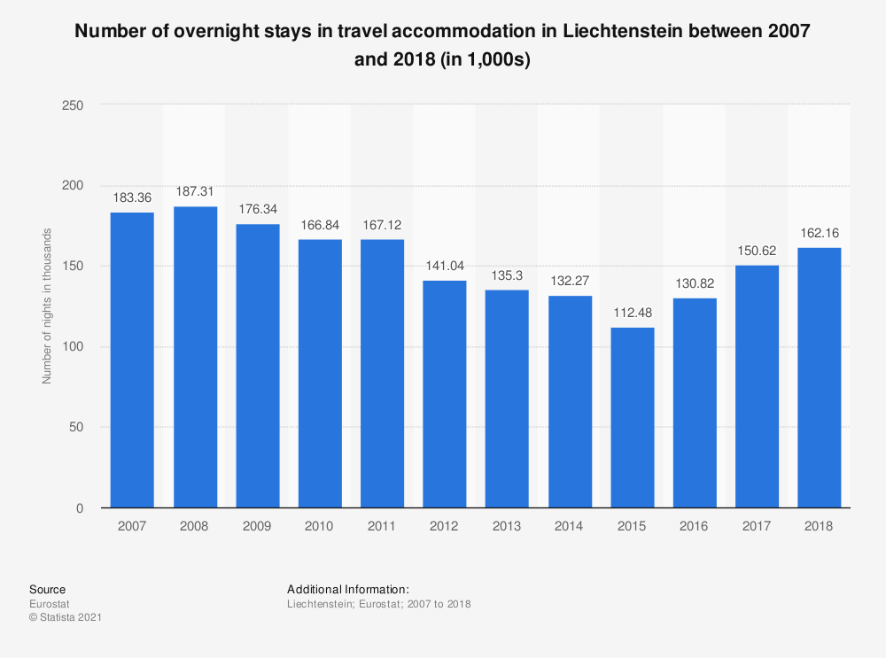 Statistic: Number of overnight stays in travel accommodation in Liechtenstein between 2007 and 2017 (in 1,000s) | Statista