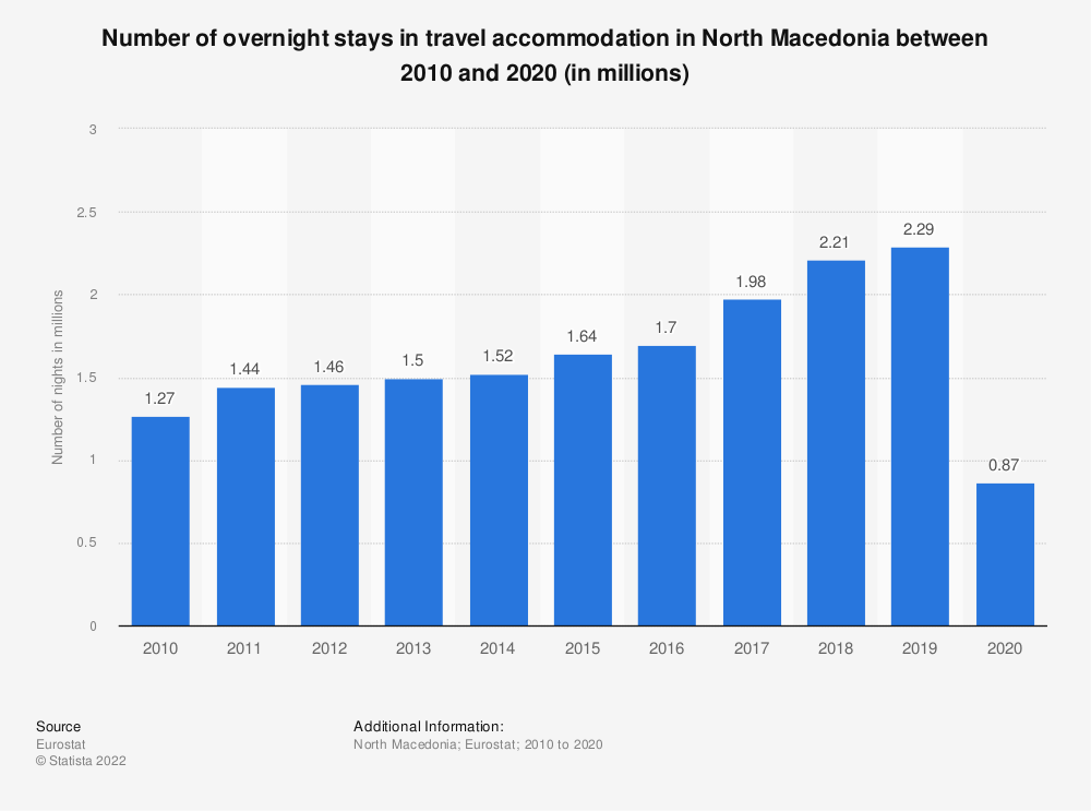 Statistic: Number of overnight stays in travel accommodation in North Macedonia between 2008 and 2018 (in millions) | Statista
