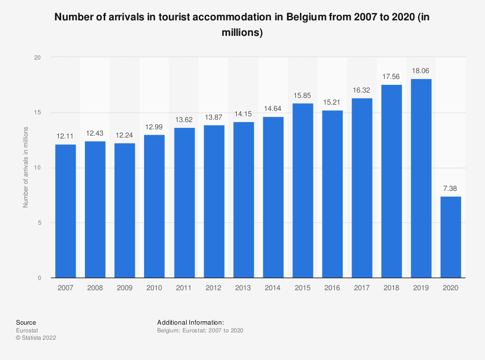 Statistic: Number of arrivals in tourist accommodation in Belgium from 2006 to 2018* (in millions) | Statista