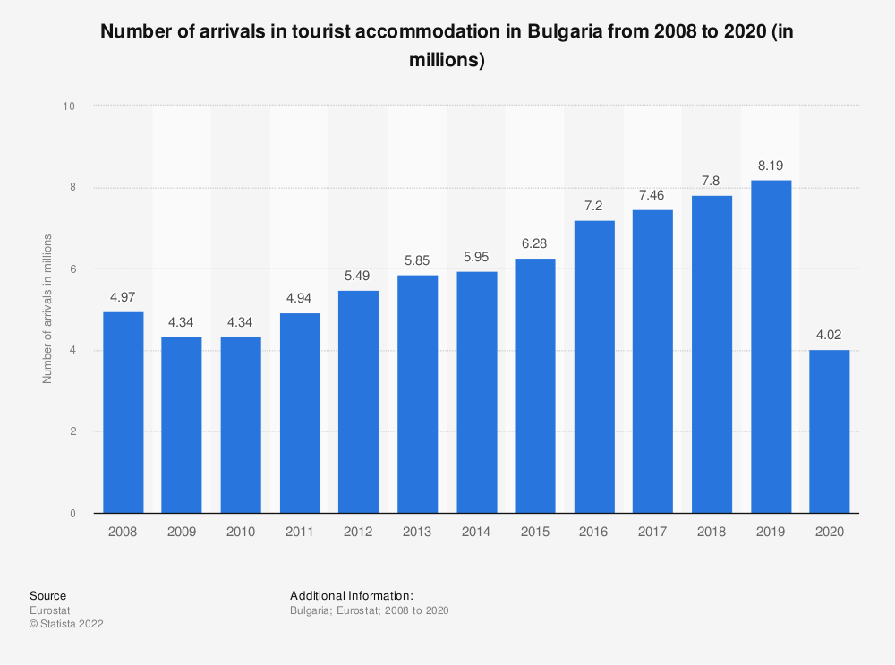 Statistic: Number of arrivals in tourist accommodation in Bulgaria from 2006 to 2018* (in millions) | Statista
