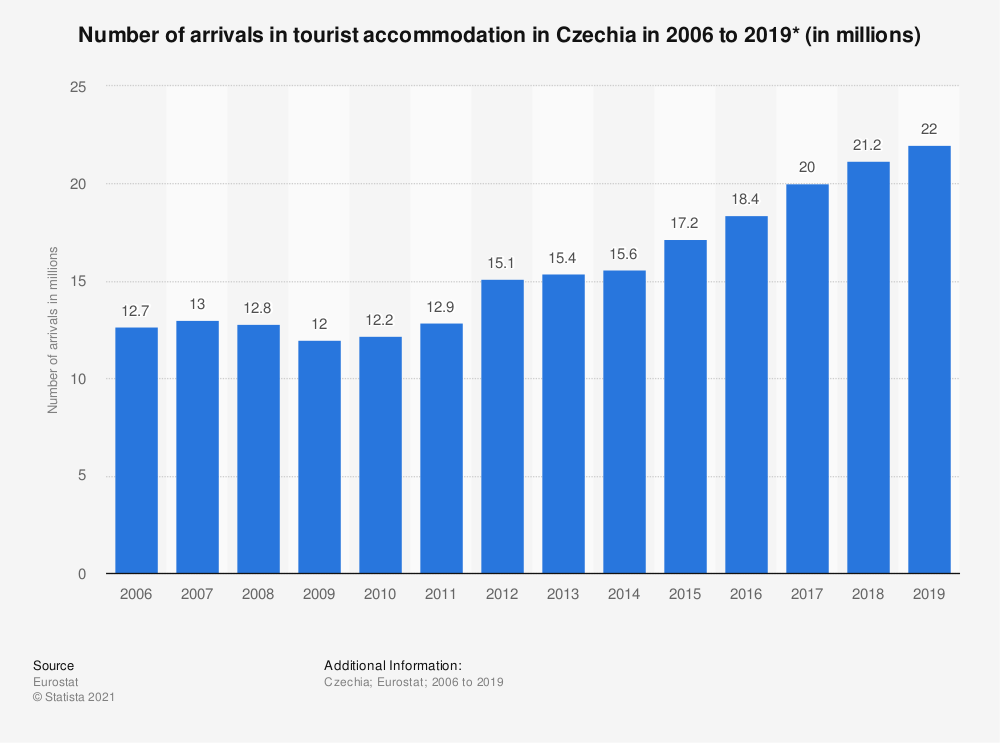 Statistic: Number of arrivals in tourist accommodation in Czechia in 2006 to 2018* (in millions) | Statista