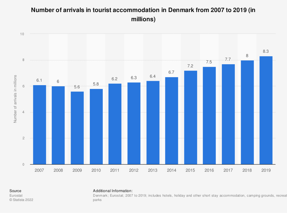 Statistic: Number of arrivals in tourist accommodation in Denmark from 2007 to 2017 (in millions) | Statista
