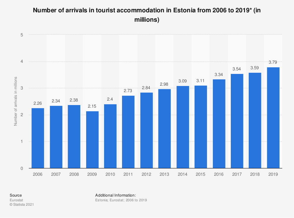 Statistic: Number of arrivals in tourist accommodation in Estonia from 2006 to 2018* (in millions) | Statista