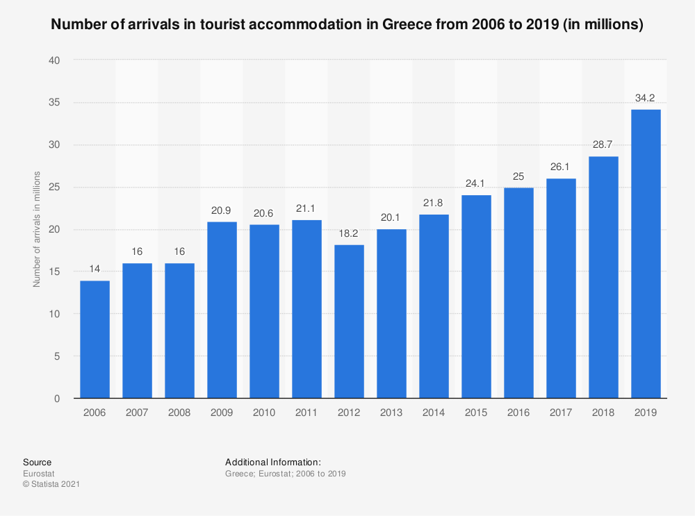 Statistic: Number of arrivals in tourist accommodation in Greece from 2006 to 2019 (in millions) | Statista