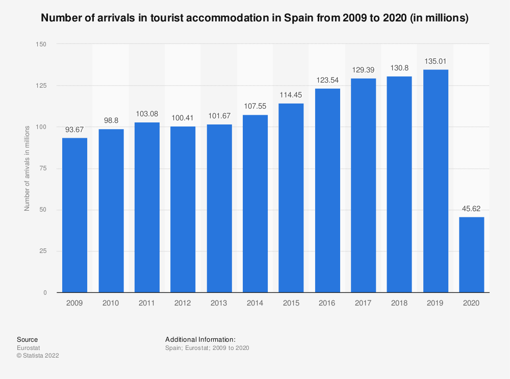 Statistic: Number of arrivals in tourist accommodation in Spain from 2006 to 2017* (in millions) | Statista