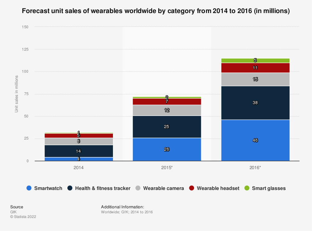 Statistic: Forecast unit sales of wearables worldwide by category from 2014 to 2016 (in millions) | Statista