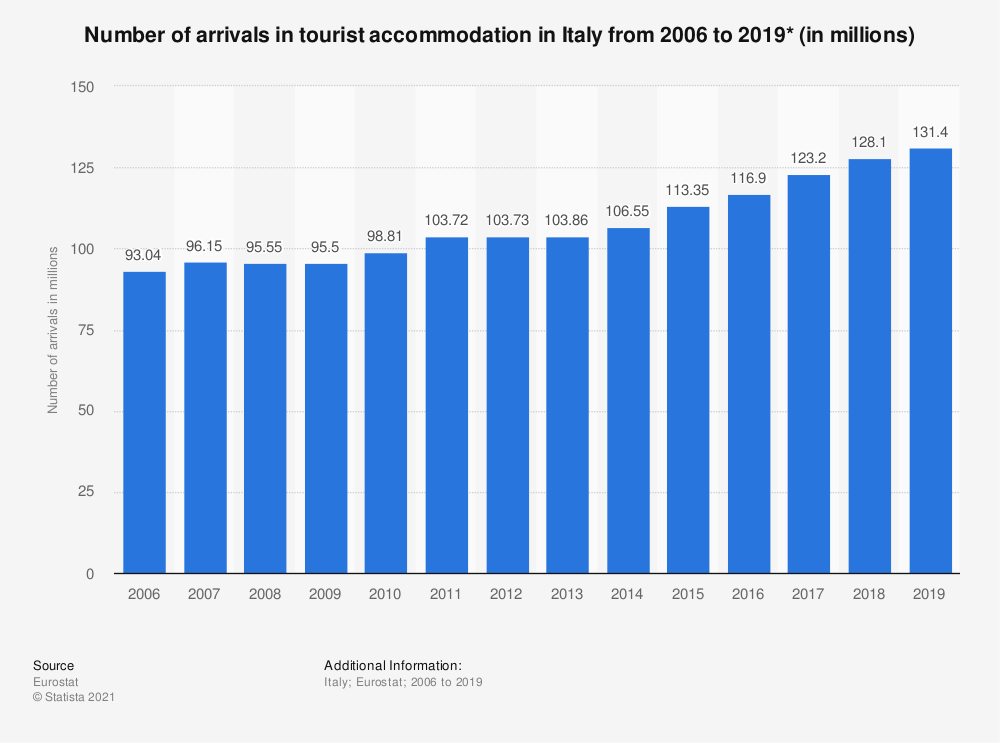 Statistic: Number of arrivals in tourist accommodation in Italy from 2006 to 2018* (in millions) | Statista