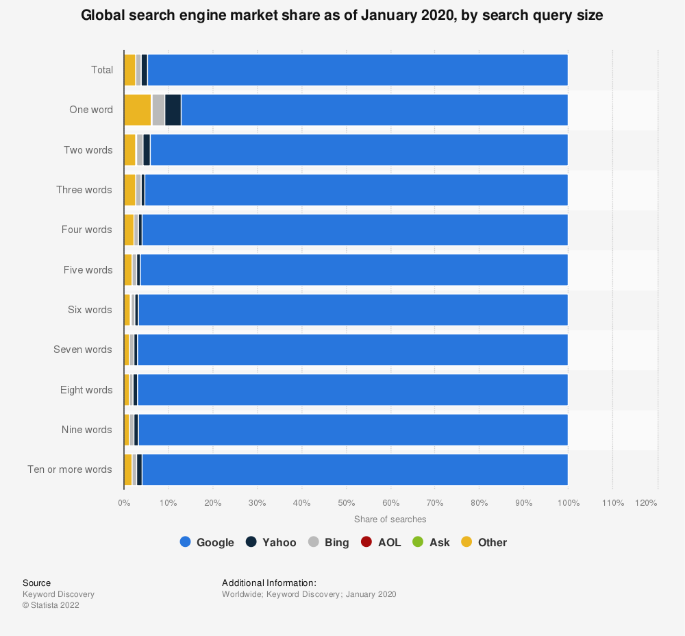 Statistic: Global search engine market share as of January 2020, by search query size | Statista