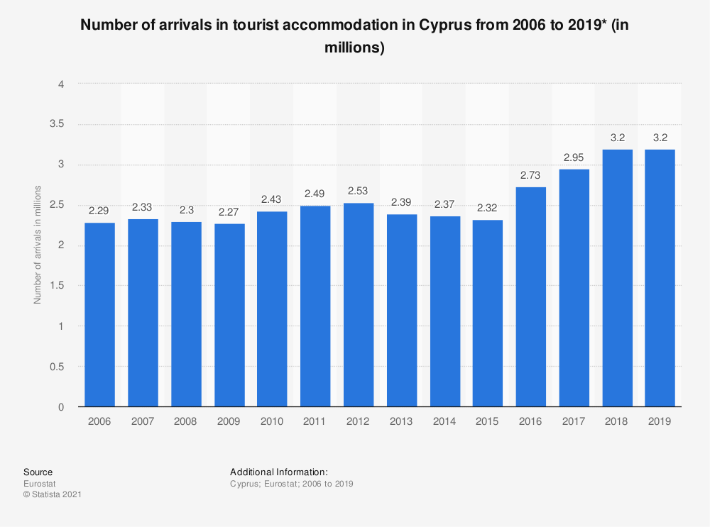 Statistic: Number of arrivals in tourist accommodation in Cyprus from 2006 to 2018* (in millions) | Statista