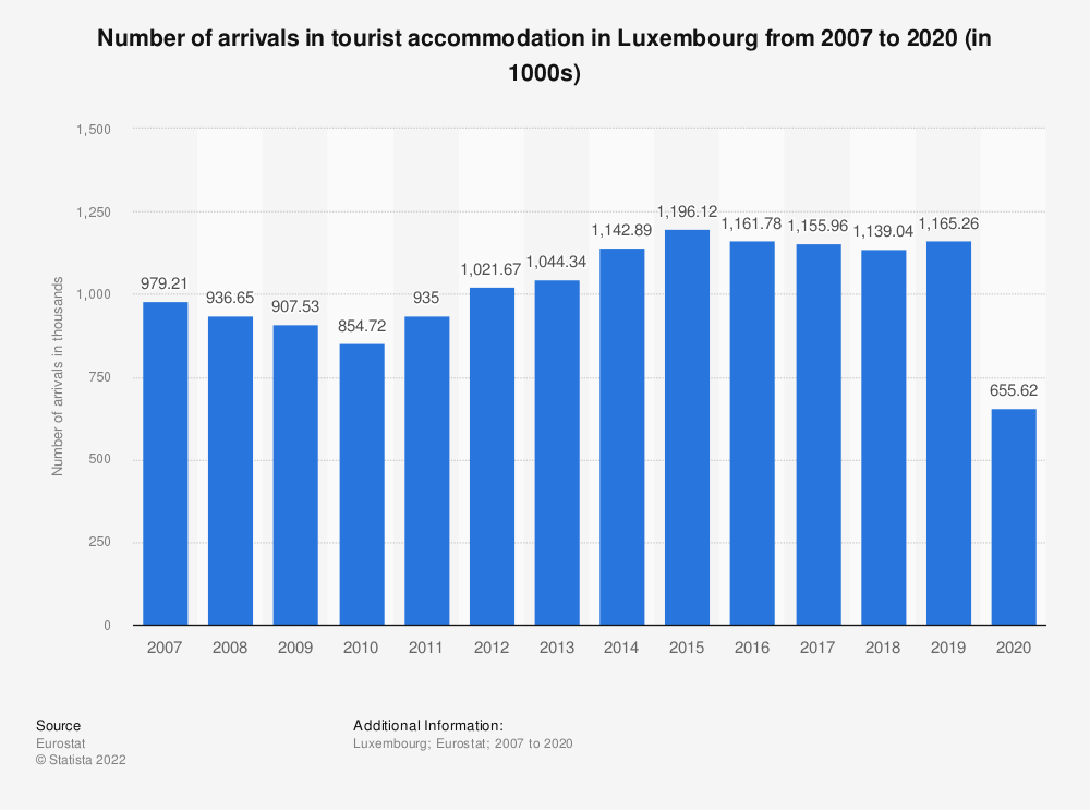 Statistic: Number of arrivals in tourist accommodation in Luxembourg from 2006 to 2018* (in 1000s) | Statista