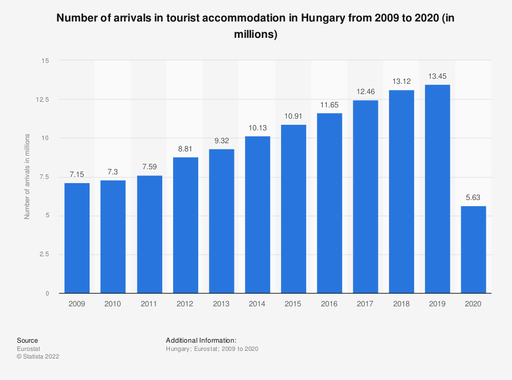 Statistic: Number of arrivals in tourist accommodation in Hungary from 2006 to 2016 (in millions) | Statista